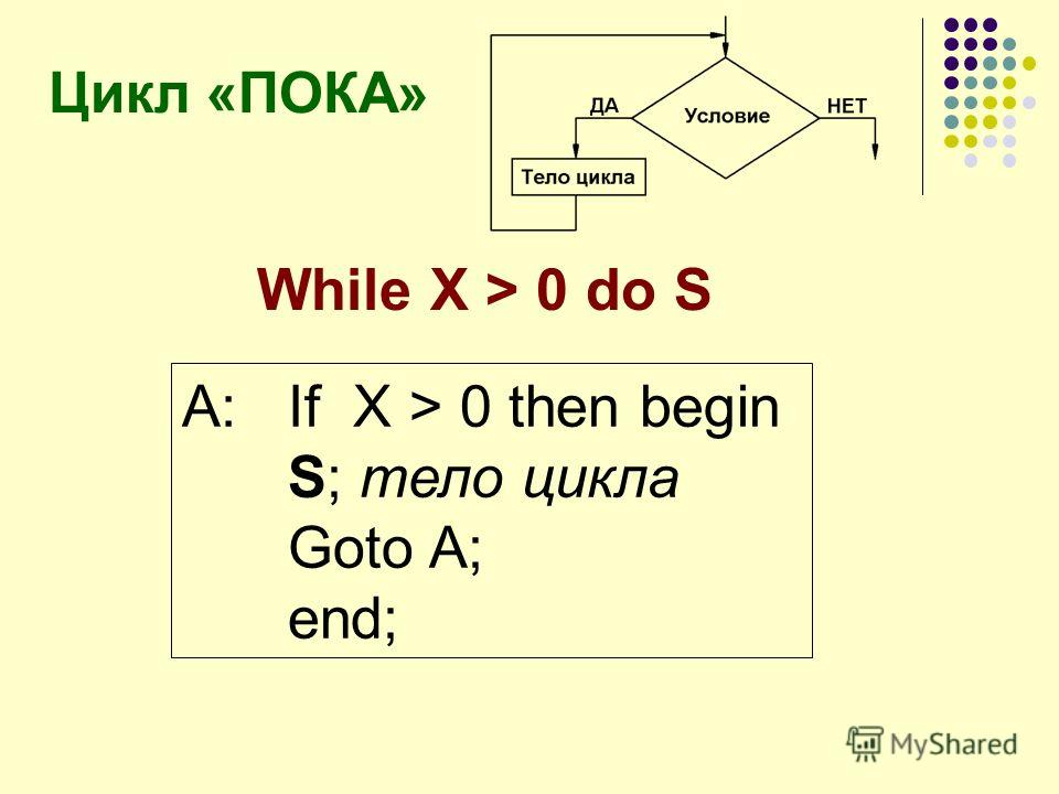 Цикл «ПОКА» While X > 0 do S A:If X > 0 then begin S; тело цикла Goto A; end;