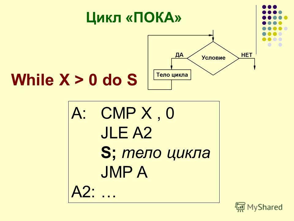 """Презентация на тему: """"Организация циклов в Ассемблере. Цикл - это многократно повторяющаяся последовательность операторов."""". Ска"""