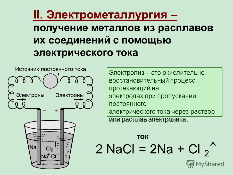 II. Электрометаллургия – получение металлов из расплавов их соединений с помощью электрического тока 2 NaCl = 2Na + Cl 2 ток Электролиз – это окислительно- восстановительный процесс, протекающий на электродах при пропускании постоянного электрическог