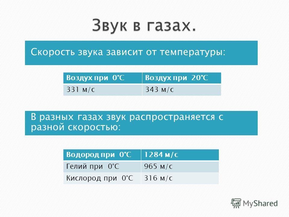 Скорость звука зависит от температуры: В разных газах звук распространяется с разной скоростью: Воздух при 0°СВоздух при 20°С 331 м/с343 м/с Водород при 0°С1284 м/с Гелий при 0°С965 м/с Кислород при 0°С316 м/с