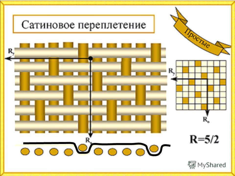 Тип плетения нитей в ткани
