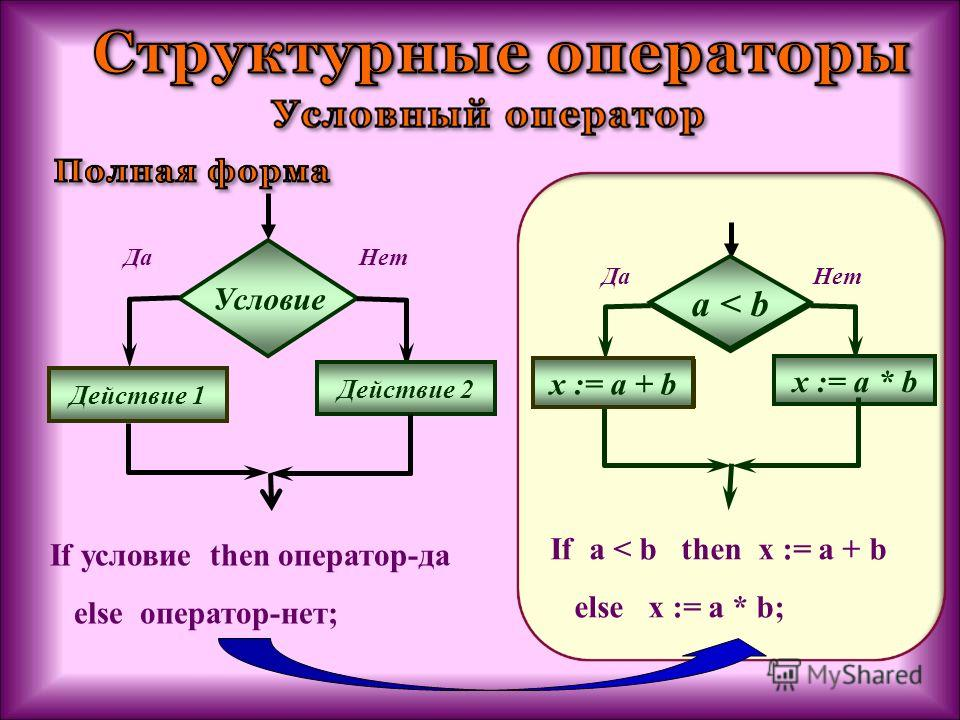 If условие then оператор-да else оператор-нет; a < b x := a + b x := a * b НетДа a < b x := a + b If a < b then x := a + b else x := a * b; Условие Действие 1 Действие 2 НетДа