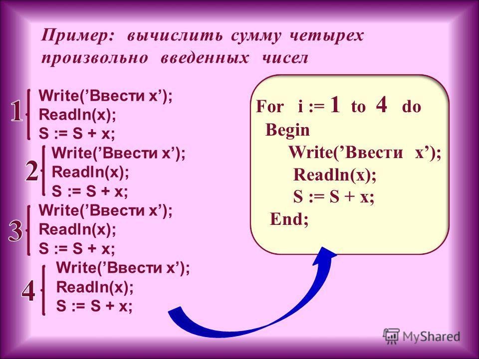 Пример: вычислить сумму четырех произвольно введенных чисел Write(Ввести x); Readln(x); S := S + x; Write(Ввести x); Readln(x); S := S + x; Write(Ввести x); Readln(x); S := S + x; Write(Ввести x); Readln(x); S := S + x; For i := 1 to 4 do Begin Write