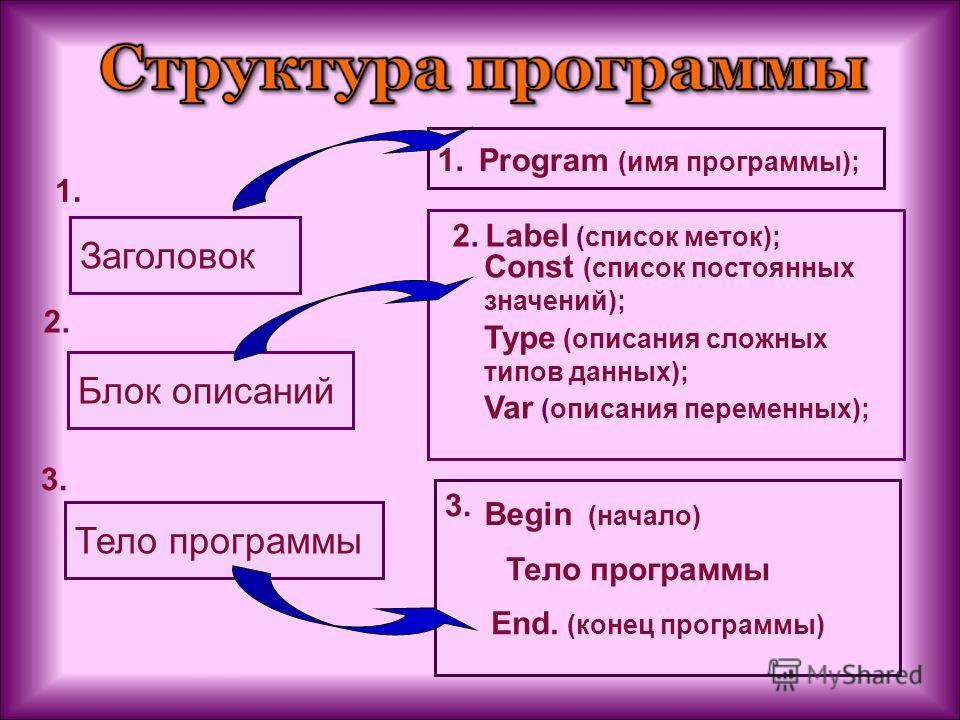 Заголовок 1. Блок описаний 2. Тело программы 3. 1.1. Program (имя программы); 2.2.Label (список меток); Const (список постоянных значений); Type (описания сложных типов данных); Var (описания переменных); 3. Begin (начало) Тело программы End. (конец