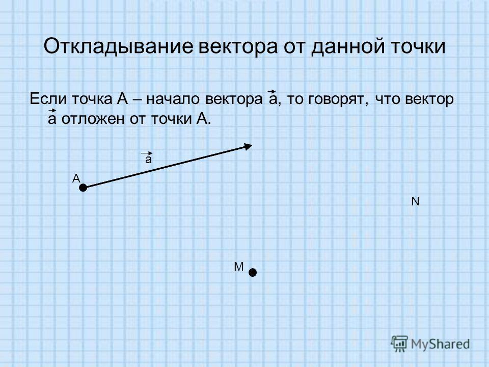Откладывание вектора от данной точки Если точка А – начало вектора а, то говорят, что вектор а отложен от точки А. А а М N