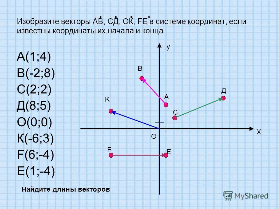 Изобразите векторы АВ, СД, ОК, FE в системе координат, если известны координаты их начала и конца А(1;4) В(-2;8) С(2;2) Д(8;5) О(0;0) К(-6;3) F(6;-4) E(1;-4) y X O A B C Д K F E Найдите длины векторов