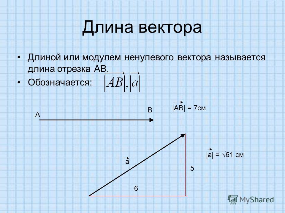 Длина вектора Длиной или модулем ненулевого вектора называется длина отрезка АВ. Обозначается: A B |AB| = 7см а |а| = 61 см 6 5