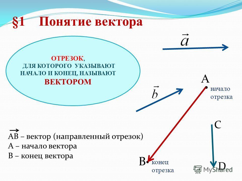 B АВ – вектор (направленный отрезок) А – начало вектора В – конец вектора §1 Понятие вектора С D ОТРЕЗОК, ДЛЯ КОТОРОГО УКАЗЫВАЮТ НАЧАЛО И КОНЕЦ, НАЗЫВАЮТ ВЕКТОРОМ A начало отрезка конец отрезка
