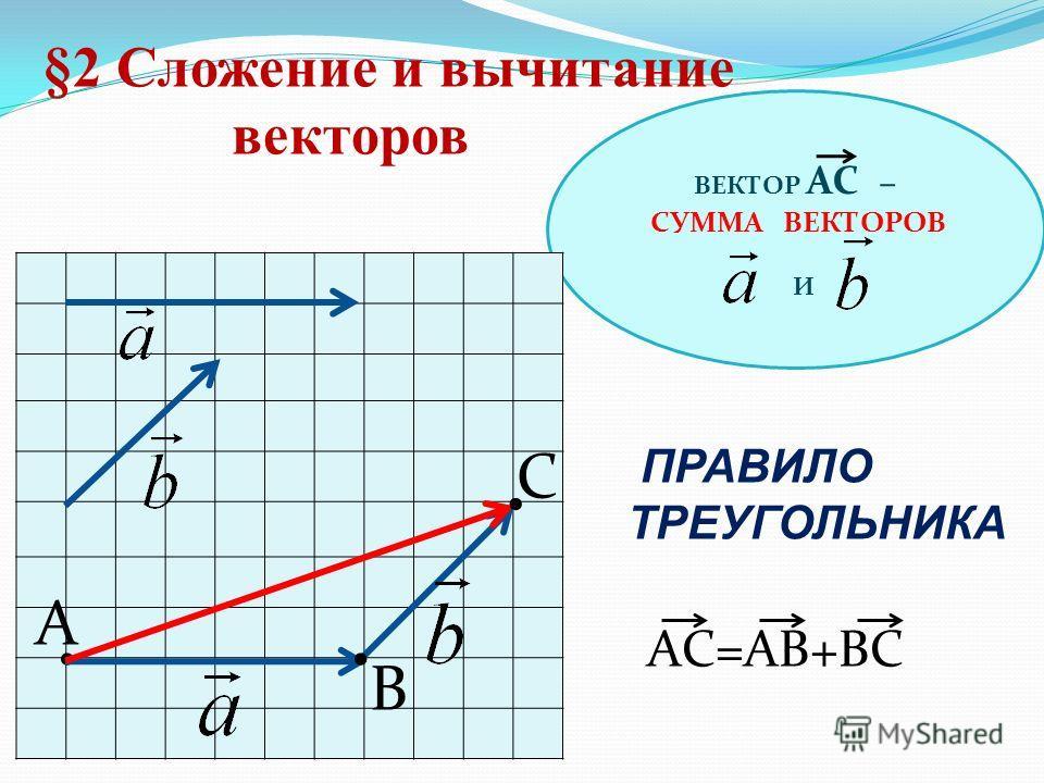 ВЕКТОР АС – СУММА ВЕКТОРОВ И §2 Сложение и вычитание векторов ПРАВИЛО ТРЕУГОЛЬНИКА A B AС=АВ+ВС С