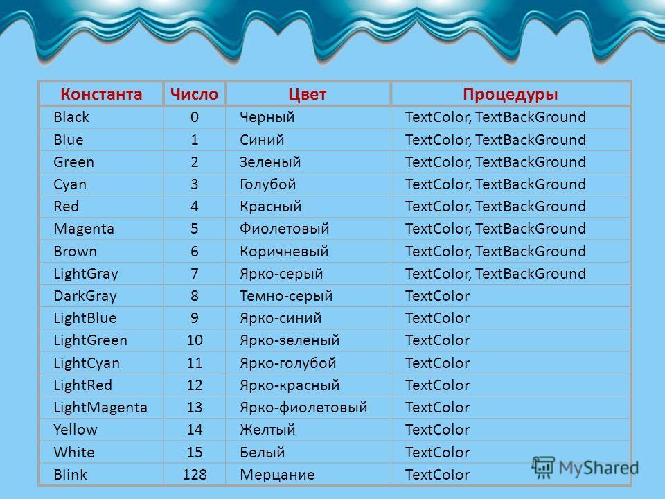КонстантаЧислоЦветПроцедуры Black0ЧерныйTextColor, TextBackGround Blue1СинийTextColor, TextBackGround Green2ЗеленыйTextColor, TextBackGround Cyan3ГолубойTextColor, TextBackGround Red4КрасныйTextColor, TextBackGround Magenta5ФиолетовыйTextColor, TextB