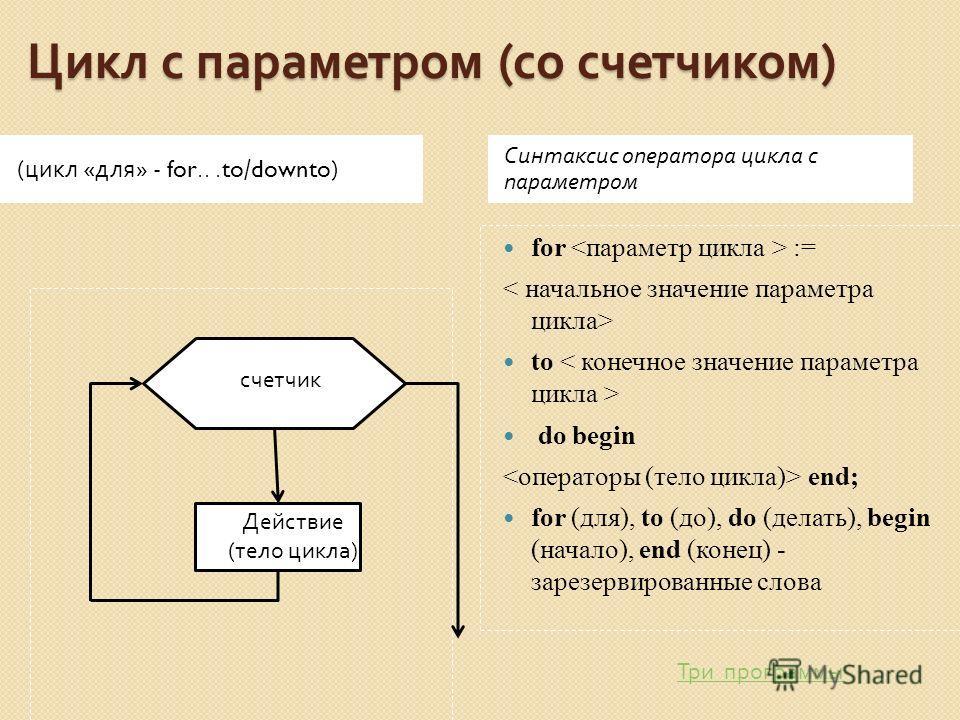 Цикл с параметром ( со счетчиком ) ( цикл « для » - for...to/downto) Синтаксис оператора цикла с параметром for := to do begin end; for (для), to (до), do (делать), begin (начало), end (конец) - зарезервированные слова осо Действие (тело цикла) счетч
