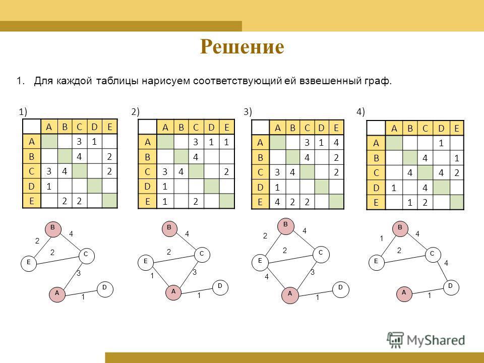 Решение 1.Для каждой таблицы нарисуем соответствующий ей взвешенный граф. 1)2)3)4) 1 2 4 2 3 A B C D E 1 2 4 1 3 A B C D E 1 2 4 4 3 A C D 2 B E 1 2 4 4 A C D 1 B E ABCDЕ A31 B42 C342 D1 Е22 ABCDЕ A311 B4 C342 D1 Е12 ABCDЕ A314 B42 C342 D1 Е422 ABCDЕ