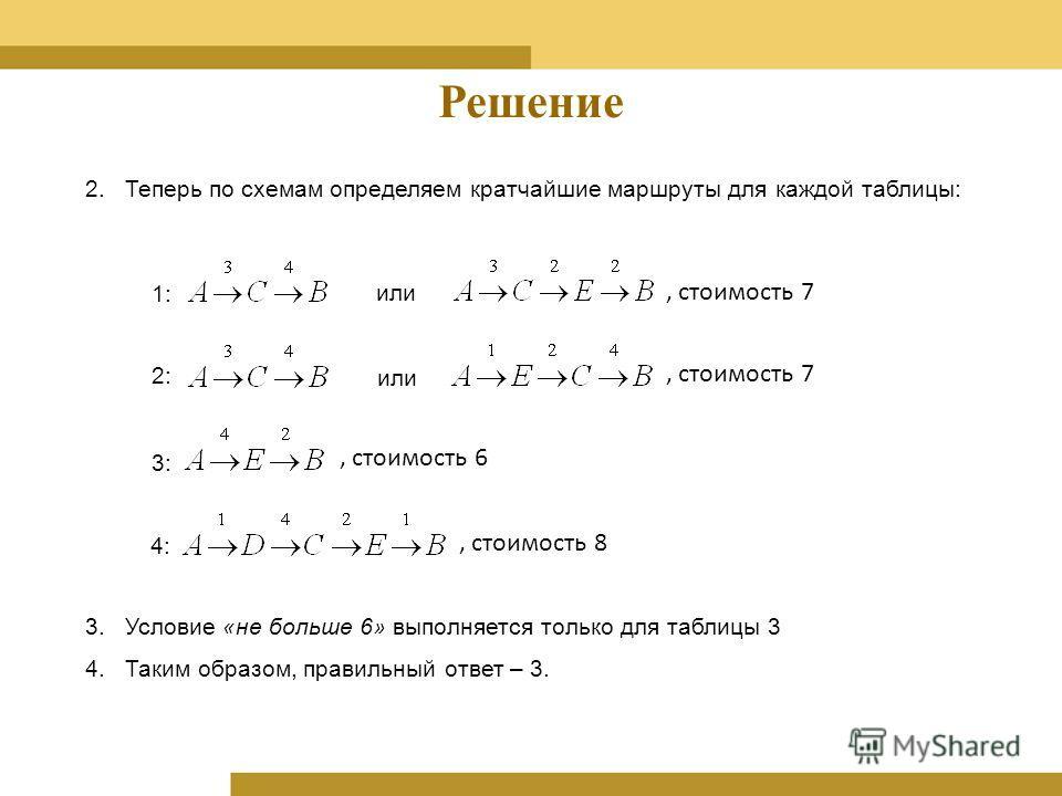 Решение 2.Теперь по схемам определяем кратчайшие маршруты для каждой таблицы: 1: или, стоимость 7 или 2:, стоимость 7 3: 4:, стоимость 6 3.Условие «не больше 6» выполняется только для таблицы 3 4.Таким образом, правильный ответ – 3., стоимость 8