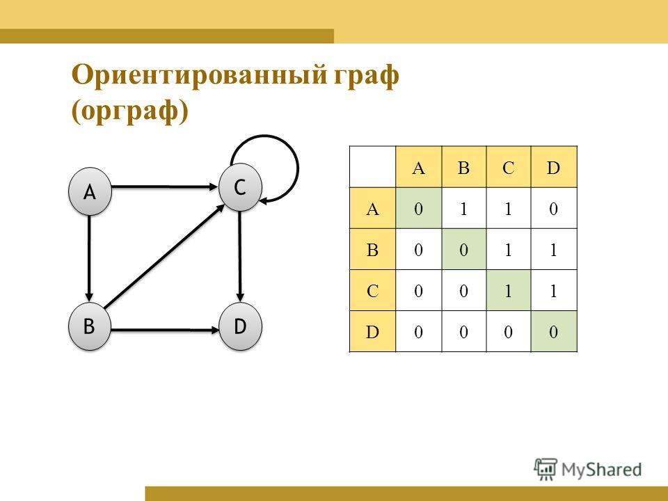 ABCD A0110 B0011 C0011 D0000 A A C C D D B B Ориентированный граф (орграф)