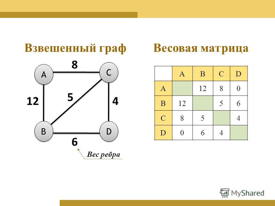 ABCD A1280 B 56 C854 D064 A A C C D D B B 8 4 6 Взвешенный графВесовая матрица Вес ребра 5