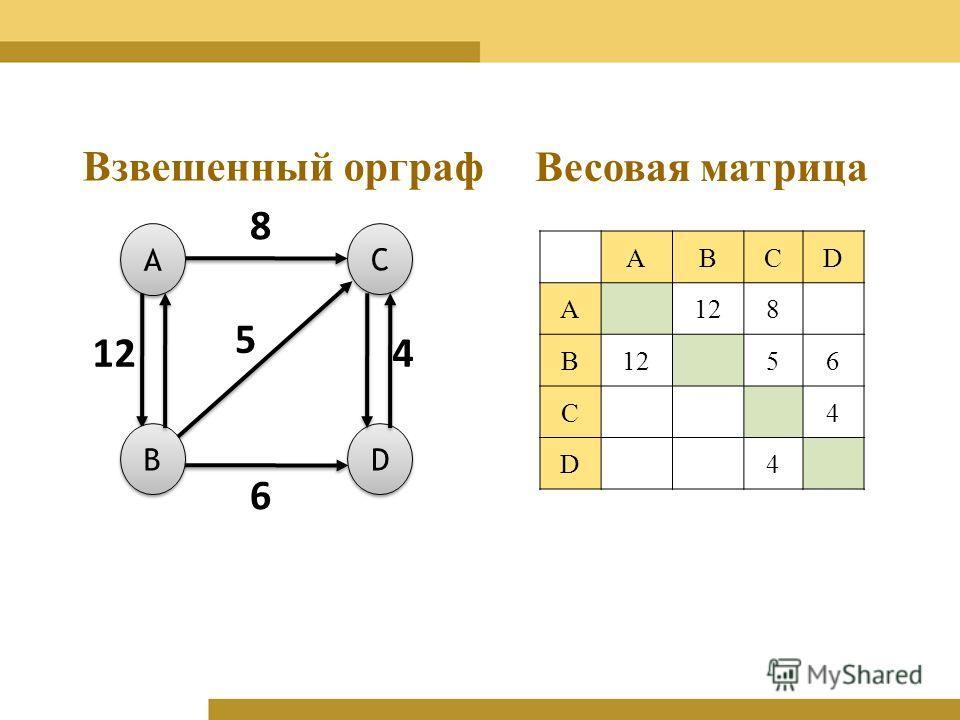 Взвешенный орграф A A C C D D B B 12 8 4 6 5 ABCD A 8 B 56 C4 D4 Весовая матрица