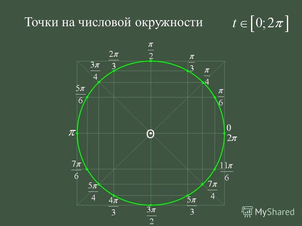 О Точки на числовой окружности