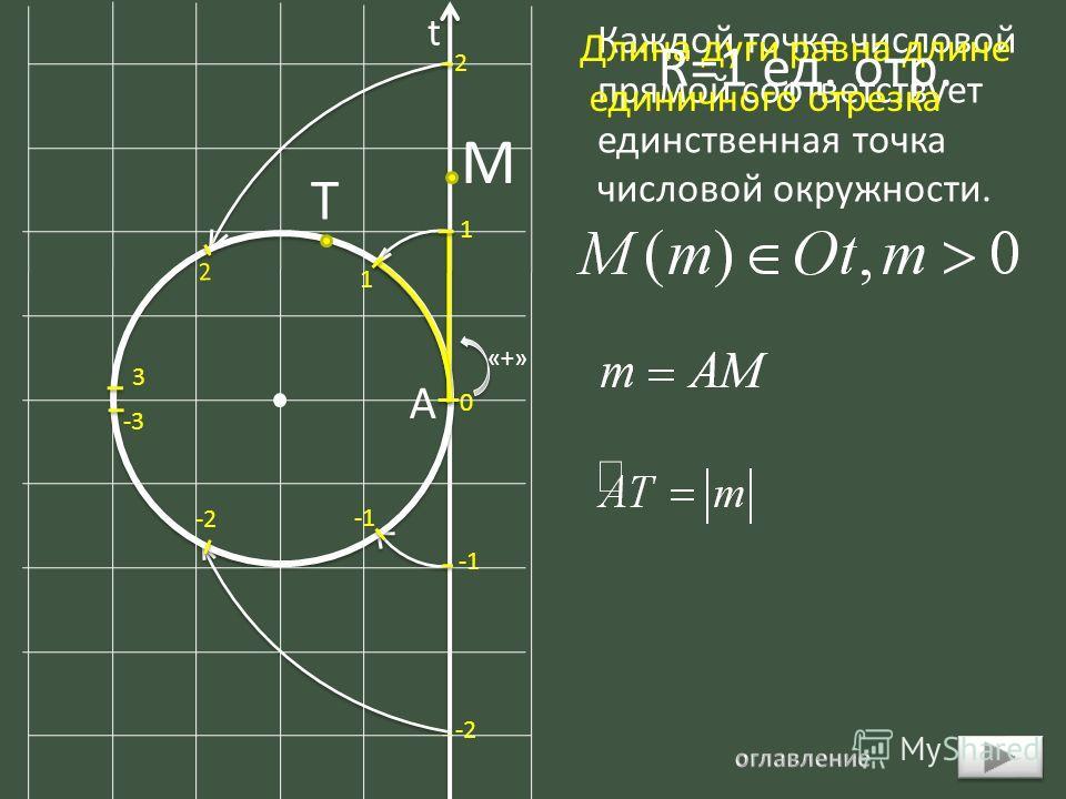 0 1 2 2 1 -2 3 -3 t Каждой точке числовой прямой соответствует единственная точка числовой окружности. Длина дуги равна длине единичного отрезка «+» A M T R=1 ед. отр.