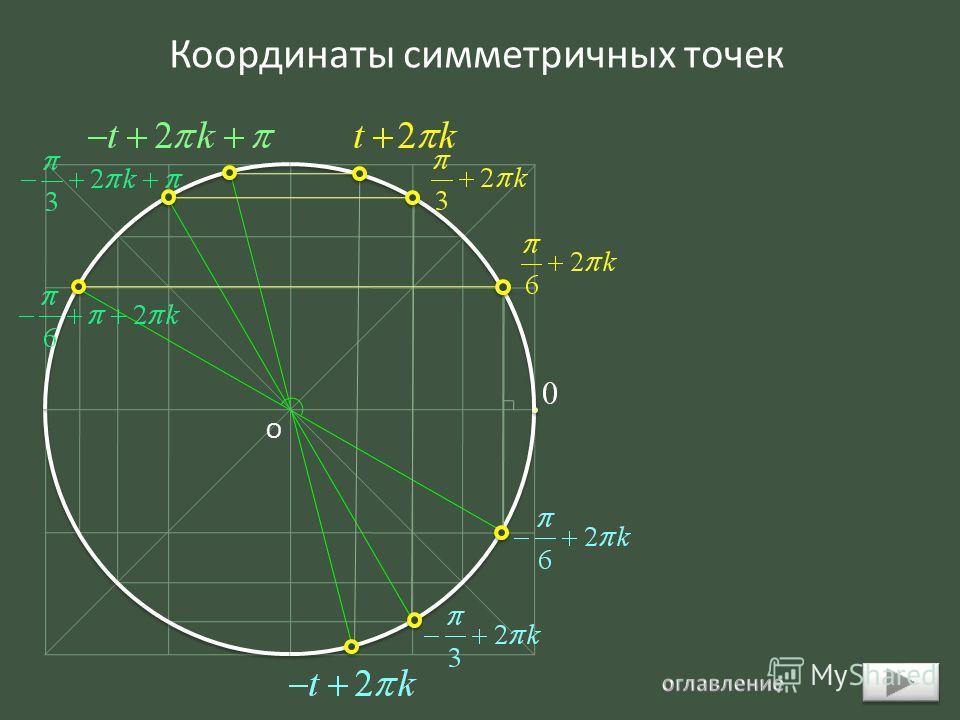 О Координаты симметричных точек