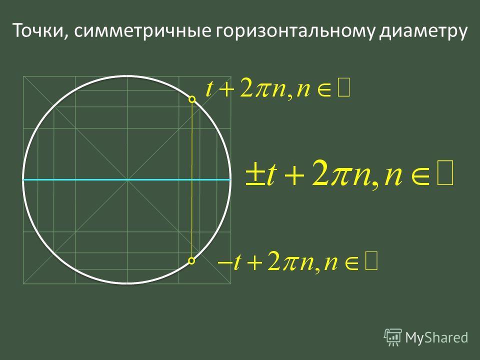 Точки, симметричные горизонтальному диаметру