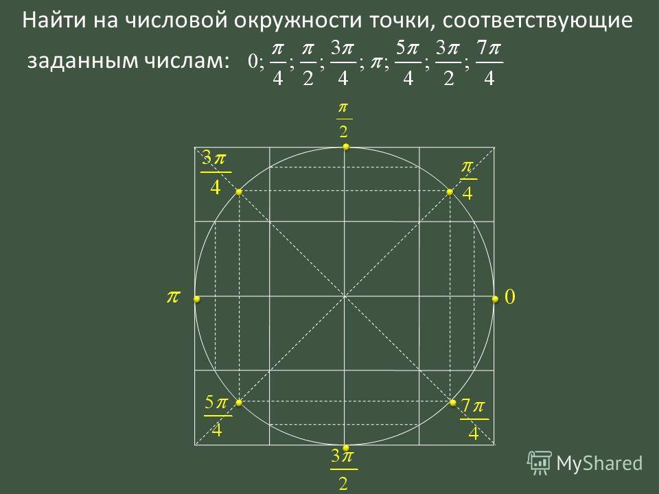 Найти на числовой окружности точки, соответствующие заданным числам: