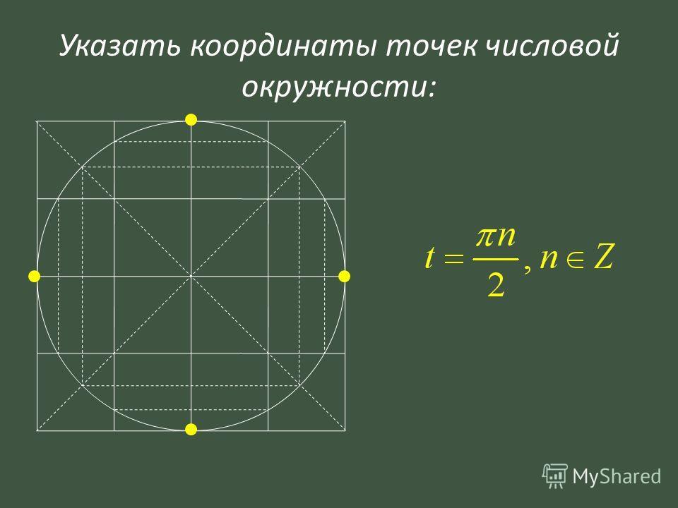 Указать координаты точек числовой окружности: