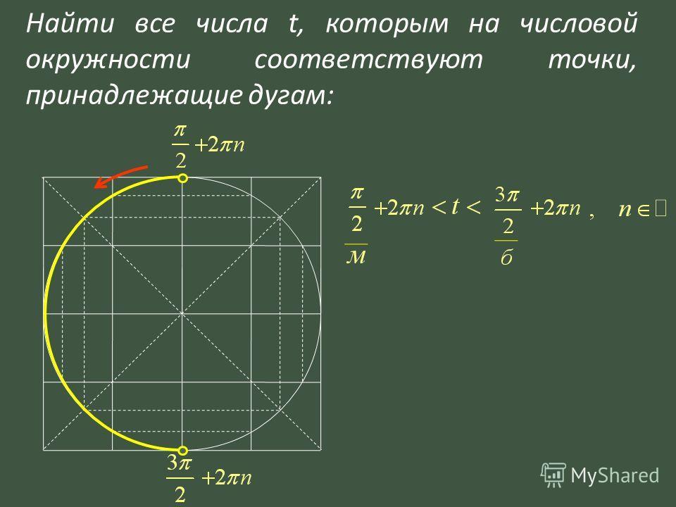 Найти все числа t, которым на числовой окружности соответствуют точки, принадлежащие дугам: