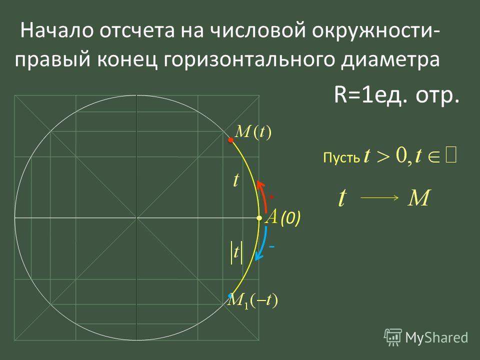 Начало отсчета на числовой окружности- правый конец горизонтального диаметра Пусть + - (0) R=1ед. отр.