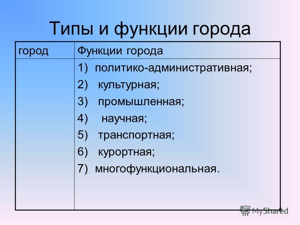 8 Типы и функции города городФункции города 1)политико-административная; 2) культурная; 3) промышленная; 4) научная; 5) транспортная; 6) курортная; 7)многофункциональная.