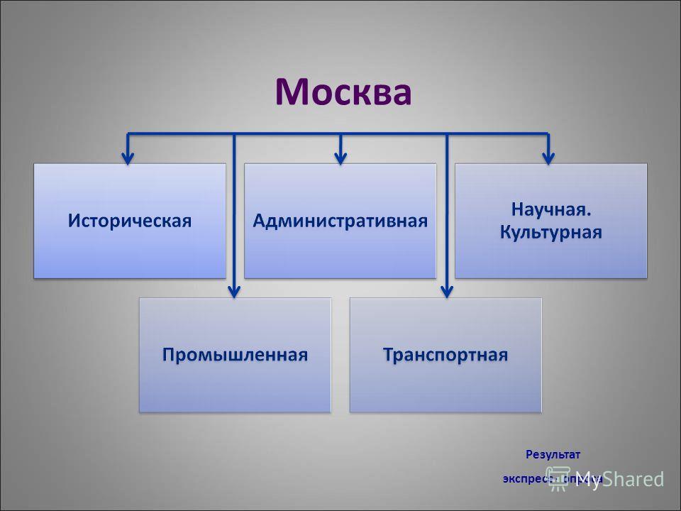 Москва Результат экспресс - опроса