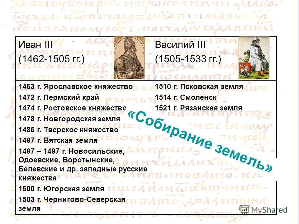 Иван III (1462-1505 гг.) Василий III (1505-1533 гг.) 1463 г. Ярославское княжество 1472 г. Пермский край 1474 г. Ростовское княжество 1478 г. Новгородская земля 1485 г. Тверское княжество 1487 г. Вятская земля 1487 – 1497 г. Новосильские, Одоевские,