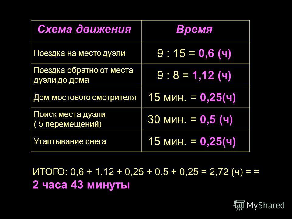 Схема движения Время Поездка на место дуэли 9 : 15 = 0,6 (ч) Поездка обратно от места дуэли до дома 9 : 8 = 1,12 (ч) Дом мостового смотрителя 15 мин. = 0,25(ч) Поиск места дуэли ( 5 перемещений) 30 мин. = 0,5 (ч) Утаптывание снега 15 мин. = 0,25(ч) И