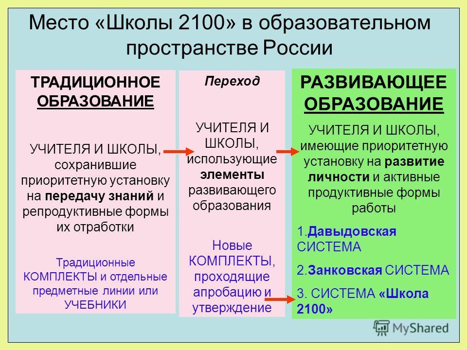 Место «Школы 2100» в образовательном пространстве России ТРАДИЦИОННОЕ ОБРАЗОВАНИЕ УЧИТЕЛЯ И ШКОЛЫ, сохранившие приоритетную установку на передачу знаний и репродуктивные формы их отработки Традиционные КОМПЛЕКТЫ и отдельные предметные линии или УЧЕБН