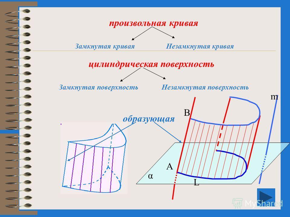 План урока 1.Понятие цилиндра 2.Прямой круговой цилиндр и его элементы 3.Сечения цилиндра плоскостью 4.Площадь боковой и полной поверхности цилиндра 5.Цилиндры вокруг нас 6. Самостоятельная работа