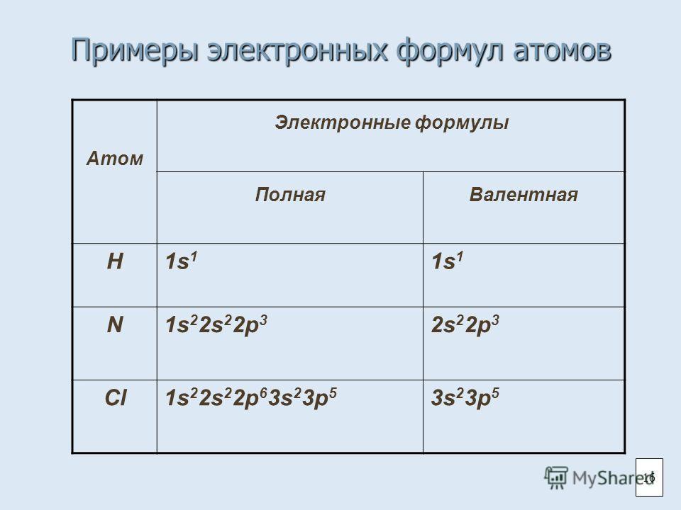 Примеры электронных формул атомов Атом Электронные формулы ПолнаяВалентная H1s 1 N1s 2 2s 2 2p 3 2s 2 2p 3 Cl1s 2 2s 2 2p 6 3s 2 3p 5 3s 2 3p 5 16