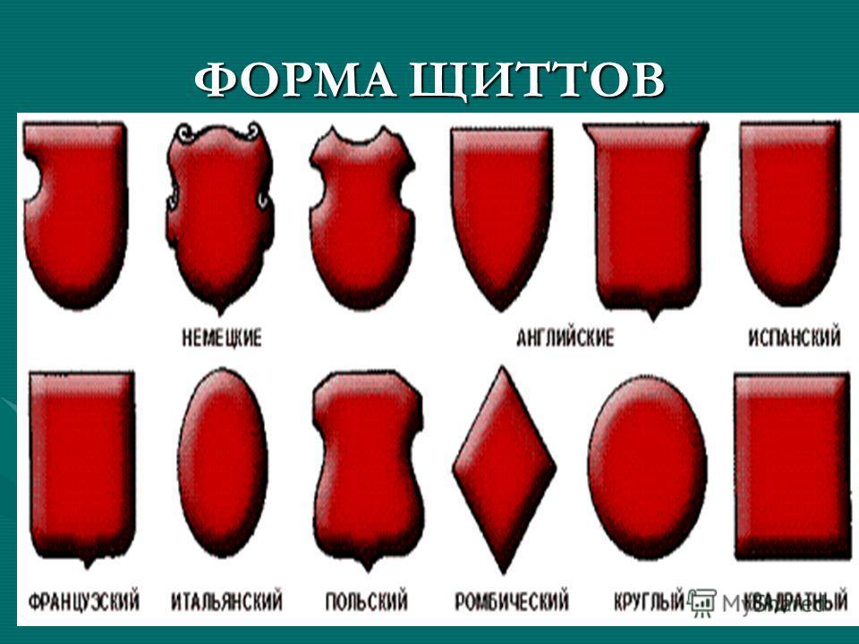 ФОРМА ЩИТТОВ