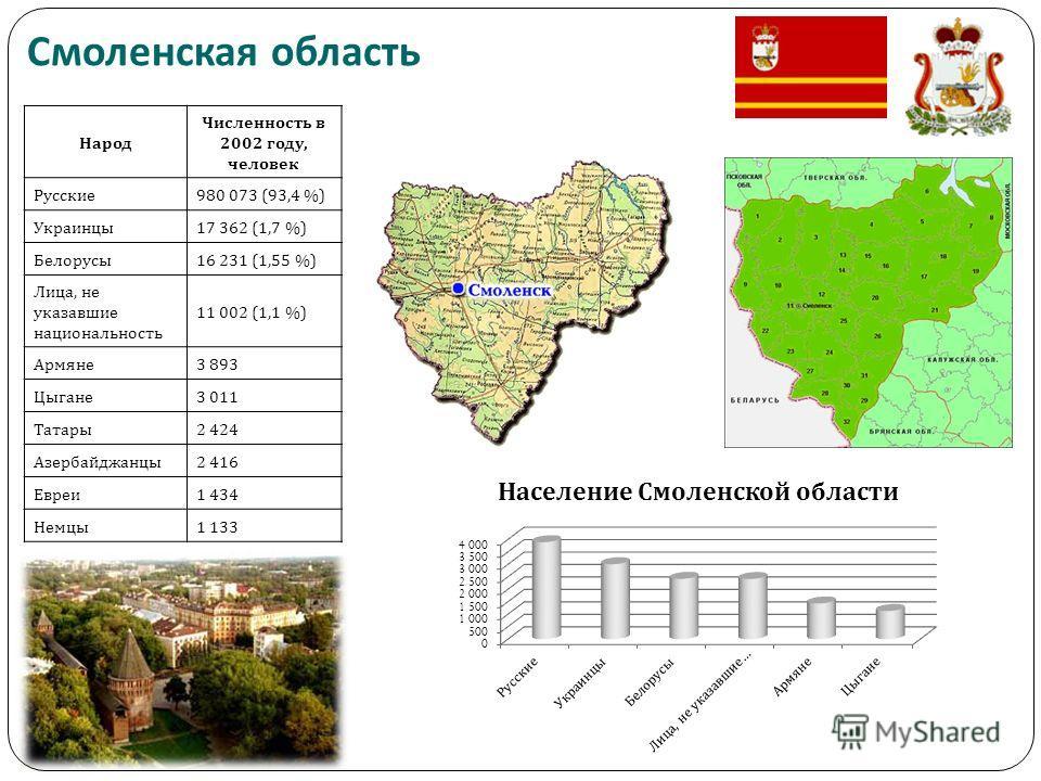 Народ Численность в 2002 году, человек Русские 980 073 (93,4 %) Украинцы 17 362 (1,7 %) Белорусы 16 231 (1,55 %) Лица, не указавшие национальность 11 002 (1,1 %) Армяне 3 893 Цыгане 3 011 Татары 2 424 Азербайджанцы 2 416 Евреи 1 434 Немцы 1 133 Смоле