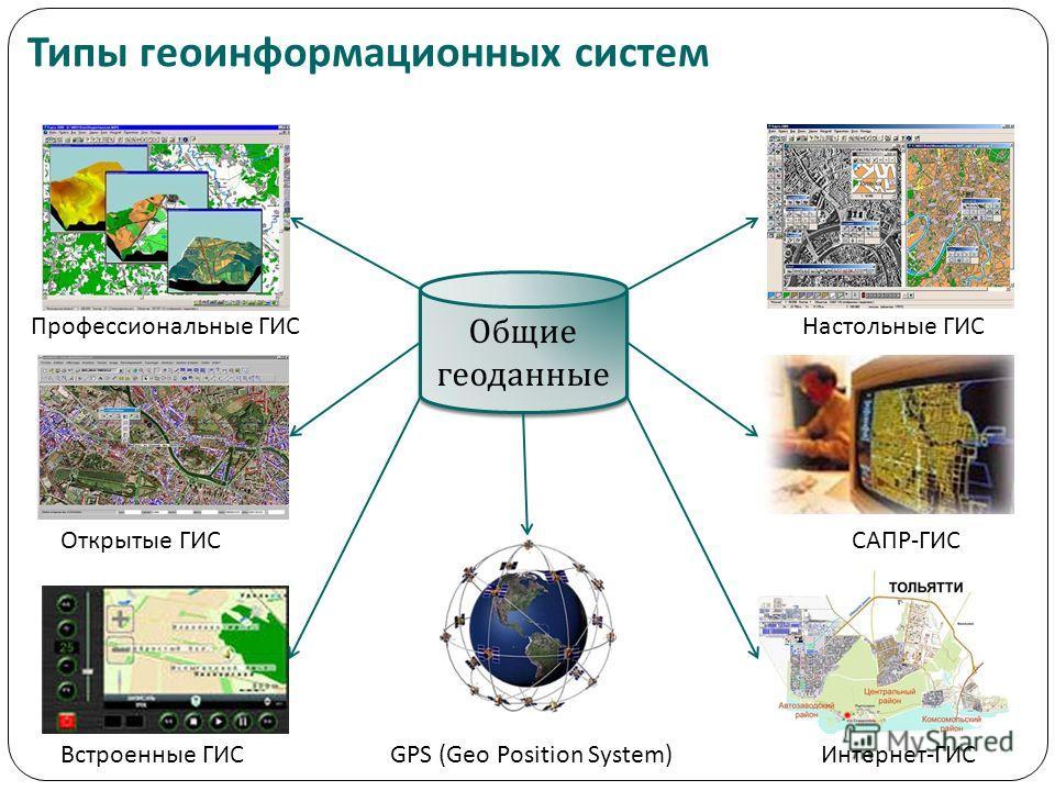 Общие геоданные Профессиональные ГИС Открытые ГИС Встроенные ГИСGPS (Geo Position System) Настольные ГИС САПР-ГИС Интернет-ГИС Типы геоинформационных систем