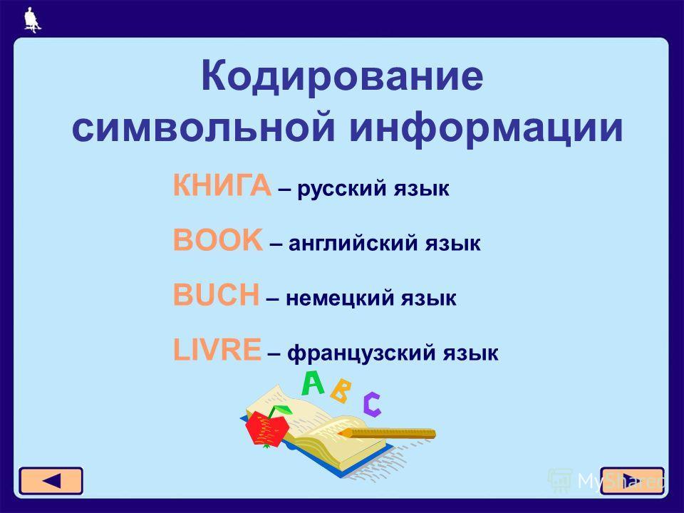 Кодирование символьной информации КНИГА – русский язык BOOK – английский язык BUCH – немецкий язык LIVRE – французский язык