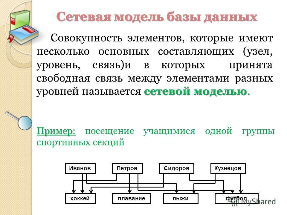 сетевой моделью. Совокупность элементов, которые имеют несколько основных составляющих (узел, уровень, связь)и в которых принята свободная связь между элементами разных уровней называется сетевой моделью. Сетевая модель базы данных ИвановПетровСидоро
