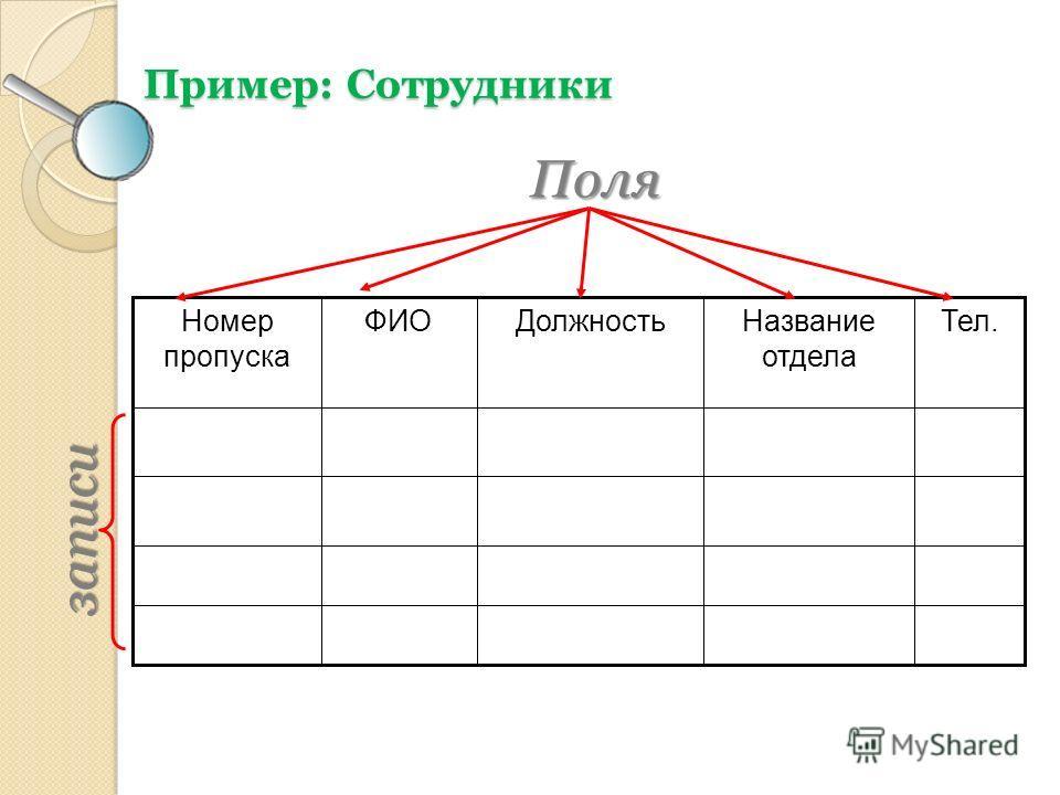 Пример: Сотрудники Тел.Название отдела ДолжностьФИОНомер пропускаПоля записи