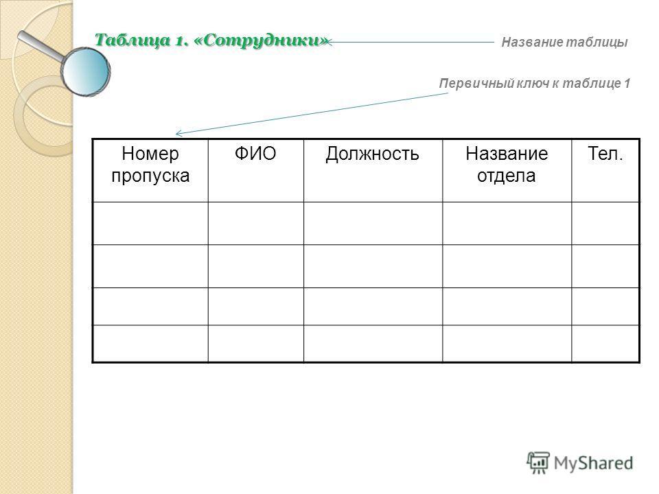 Номер пропуска ФИОДолжностьНазвание отдела Тел. Таблица 1. «Сотрудники» Название таблицы Первичный ключ к таблице 1