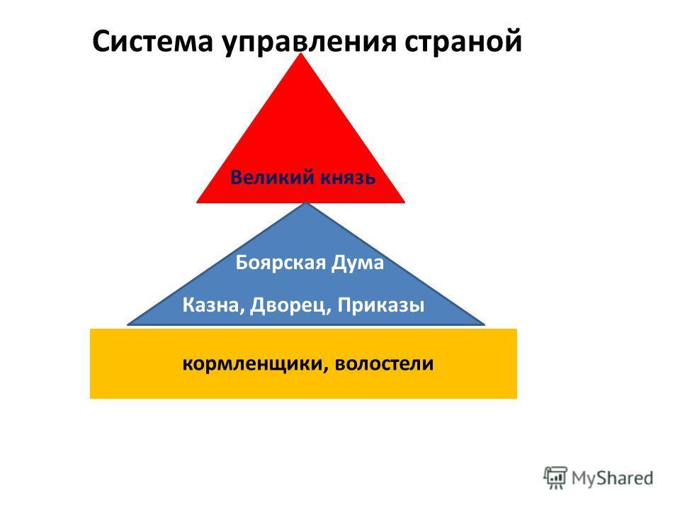 Великий князь Боярская Дума Казна, Дворец, Приказы кормленщики, волостели Система управления страной