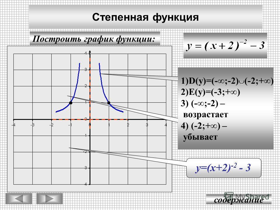 содержание Степенная функция Построить график функции: y = х -2 у=(х+2) -2 у=(х+2) -2 - 3 1)D(y)=(-;-2) (-2;+) 2)E(y)=(-3;+) 3) (-;-2) – возрастает 4) (-2;+) – убывает
