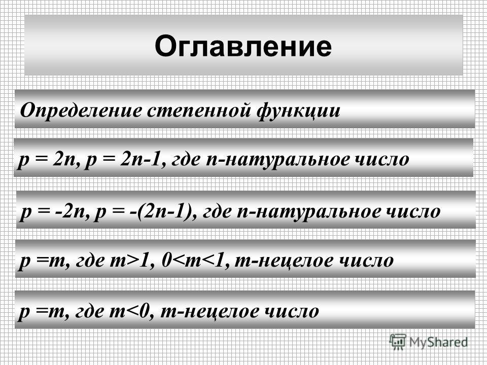 Оглавление Определение степенной функции p = 2n, p = 2n-1, где n-натуральное число p =m, где m>1, 0