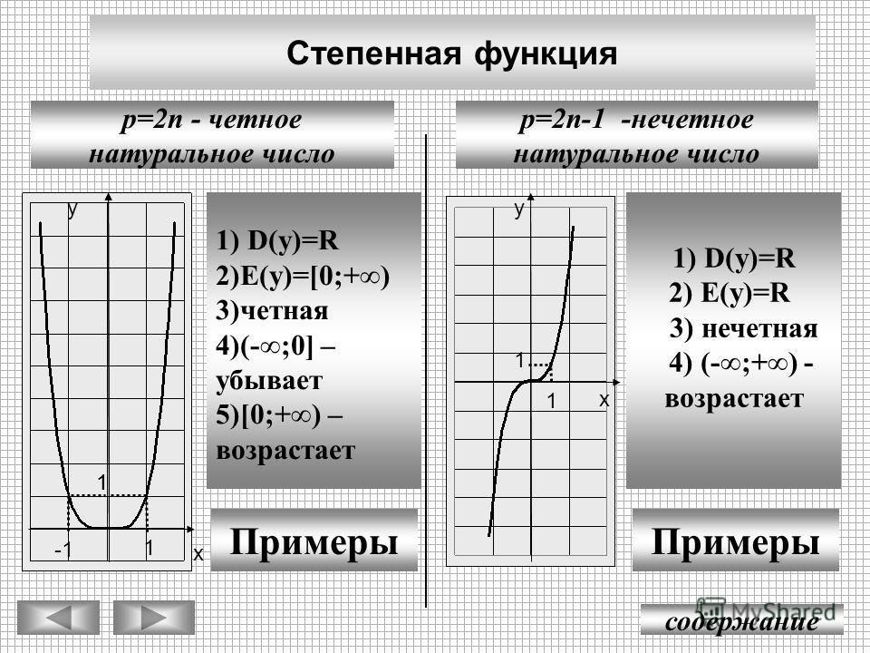 Степенная функция содержание p=2n-1 -нечетное натуральное число p=2n - четное натуральное число у х 1 1 -1 1) D(y)=R 2)E(y)=[0;+) 3)четная 4)(-;0] – убывает 5)[0;+) – возрастает Примеры у х 1 1 1 1) D(y)=R 2) E(y)=R 3) нечетная 4) (-;+) - возрастает