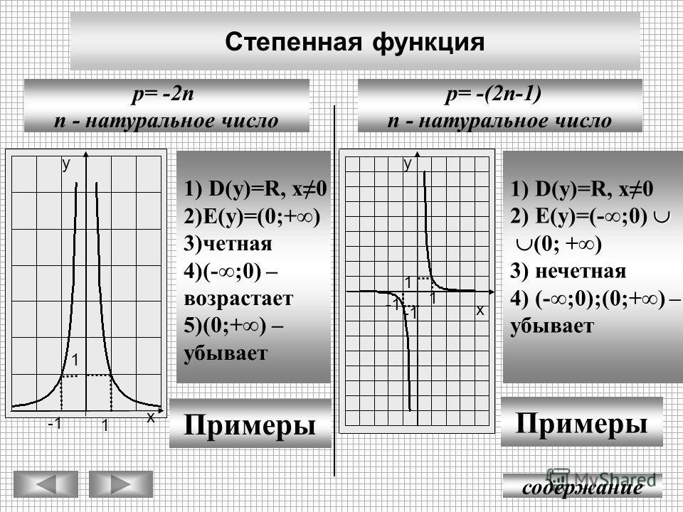 Степенная функция содержание p= -(2n-1) n - натуральное число p= -2n n - натуральное число у х 1 -1 1) D(y)=R, x0 2)E(y)=(0;+) 3)четная 4)(-;0) – возрастает 5)(0;+) – убывает Примеры у х 1 1 1 1) D(y)=R, х0 2) E(y)=(-;0) (0; +) (0; +) 3) нечетная 4)