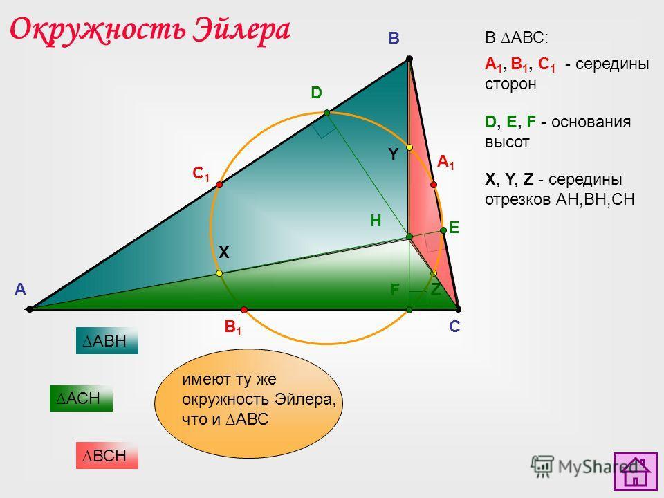 A C B E D F B1B1 A1A1 C1C1 X Y Z В АВС: Окружность Эйлера А 1, В 1, С 1 - середины сторон D, E, F - основания высот X, Y, Z - середины отрезков AH,BH,CH H АВH ВСH АСH имеют ту же окружность Эйлера, что и АВС