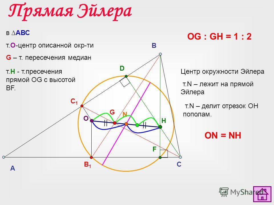 A C B D F B1B1 C1C1 G O N H в АВС т.О-центр описанной окр-ти G – т. пересечения медиан т.Н - т.пресечения прямой OG с высотой BF. т.N – делит отрезок OH пополам. Прямая Эйлера Центр окружности Эйлера т.N – лежит на прямой Эйлера ON = NH OG : GH = 1 :
