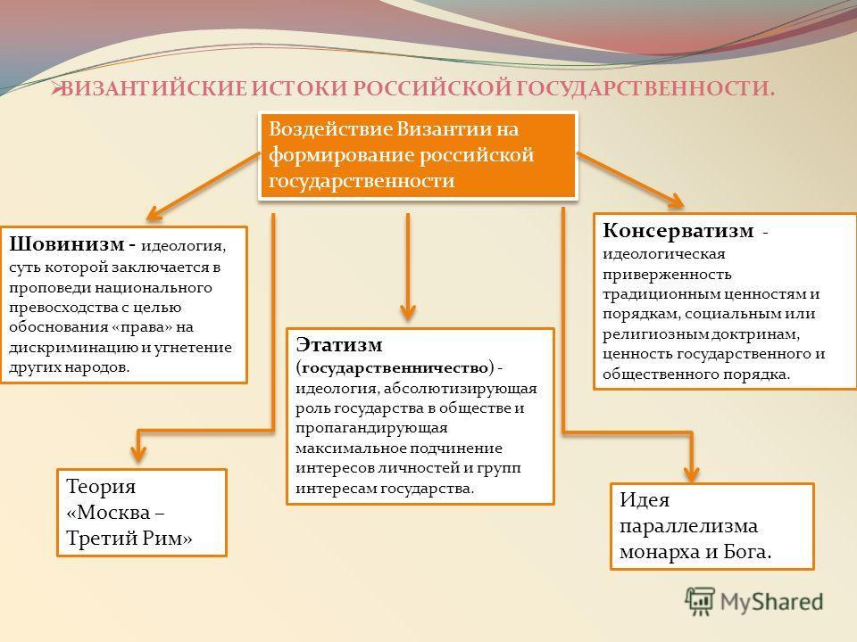 ВИЗАНТИЙСКИЕ ИСТОКИ РОССИЙСКОЙ ГОСУДАРСТВЕННОСТИ. Воздействие Византии на формирование российской государственности Этатизм (государственничество) - идеология, абсолютизирующая роль государства в обществе и пропагандирующая максимальное подчинение ин
